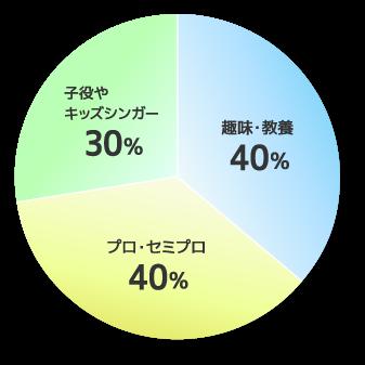 生徒さんの内訳の円グラフ。趣味・教養40パーセント、プロ・セミプロ40パーセント、子役やキッズシンガー30パーセント。